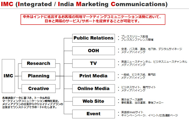 IMC Integrated / India Marketing Communications サポート内容